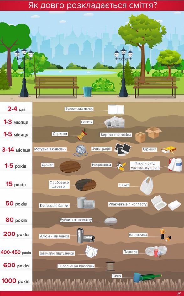 як довго розкладається сміття