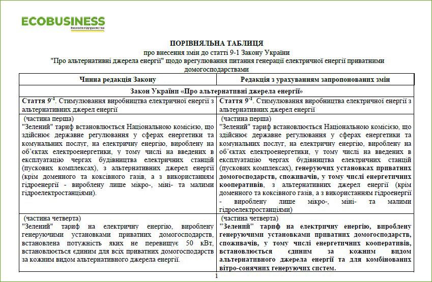 """¬¬¬¬¬¬ПОРІВНЯЛЬНА ТАБЛИЦЯ про внесення змін до статті 9-1 Закону України  """"Про альтернативні джерела енергії"""" щодо врегулювання питання генерації електричної енергії приватними домогосподарствами"""